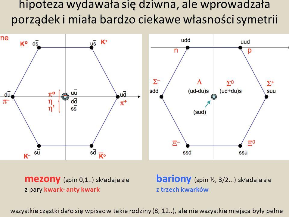 hipoteza wydawała się dziwna, ale wprowadzała porządek i miała bardzo ciekawe własności symetrii