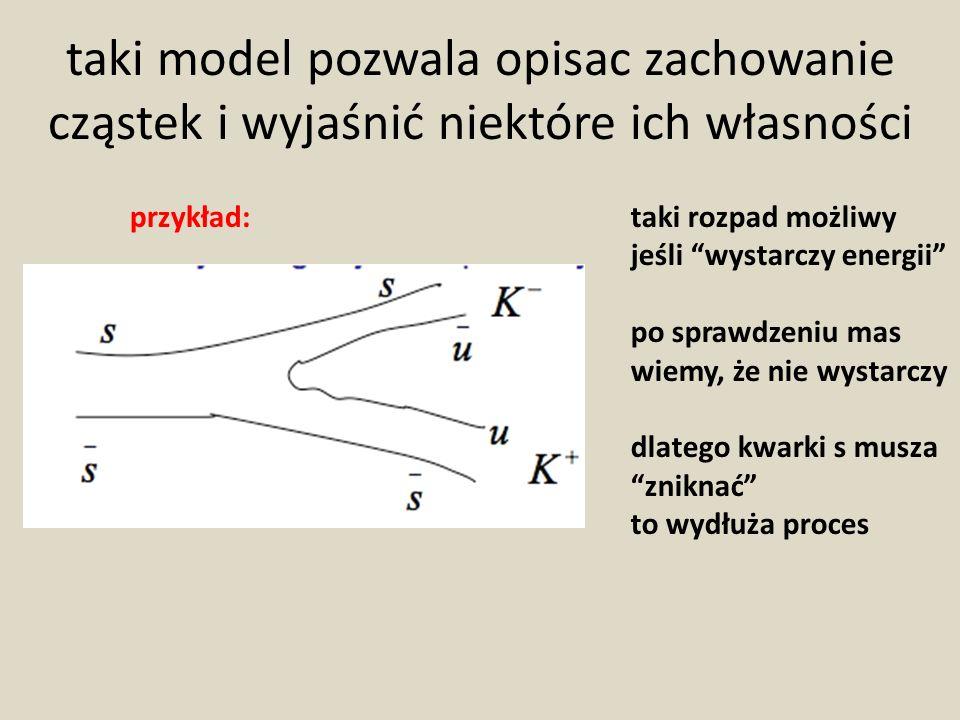 taki model pozwala opisac zachowanie cząstek i wyjaśnić niektóre ich własności
