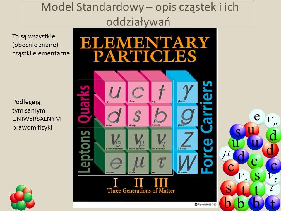 Model Standardowy – opis cząstek i ich oddziaływań