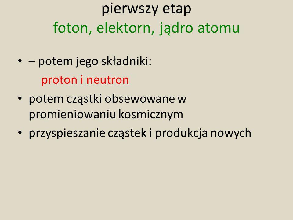 pierwszy etap foton, elektorn, jądro atomu