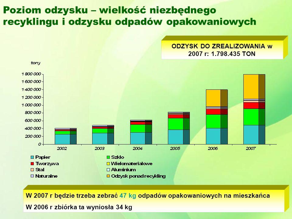 ODZYSK DO ZREALIZOWANIA w 2007 r: 1.798.435 TON