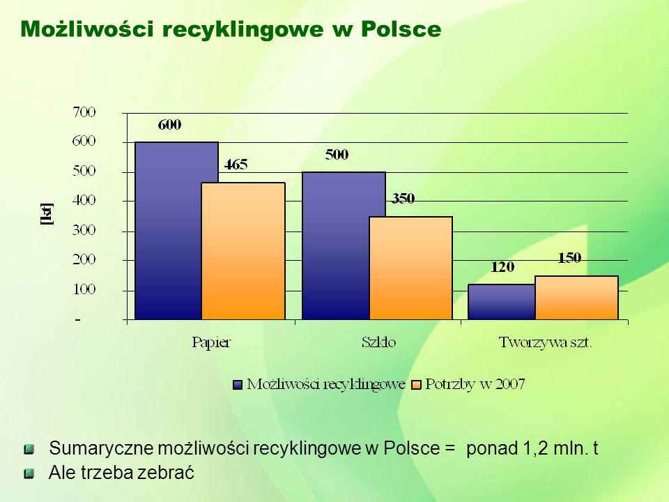 Możliwości recyklingowe w Polsce