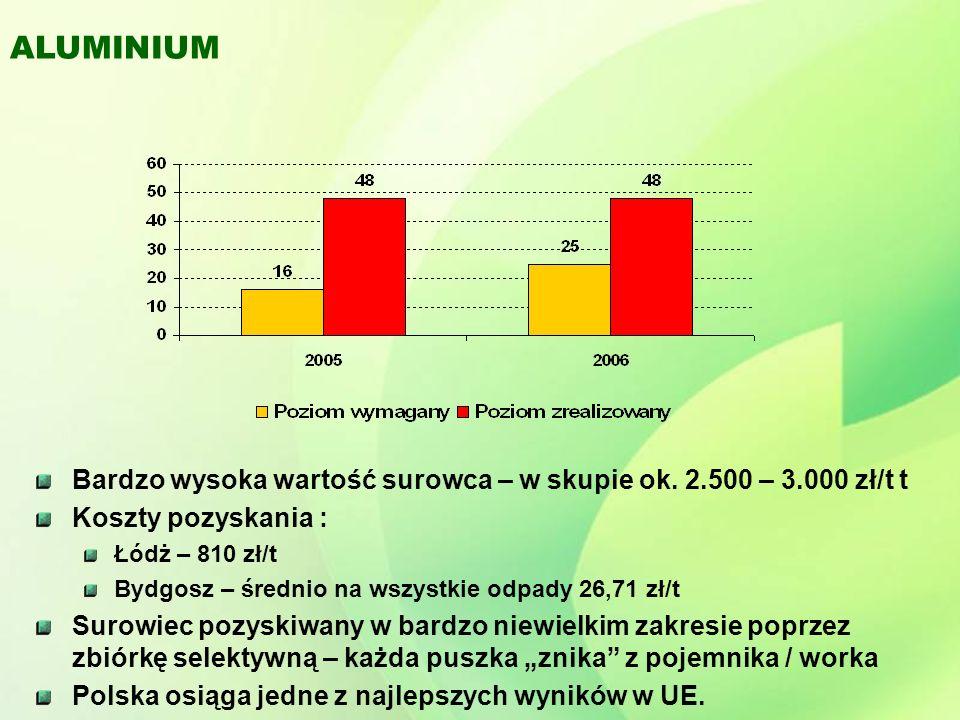 ALUMINIUM Bardzo wysoka wartość surowca – w skupie ok. 2.500 – 3.000 zł/t t. Koszty pozyskania : Łódż – 810 zł/t.