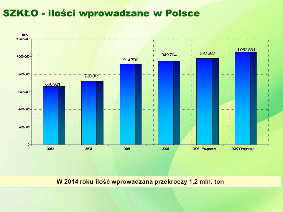 SZKŁO - ilości wprowadzane w Polsce