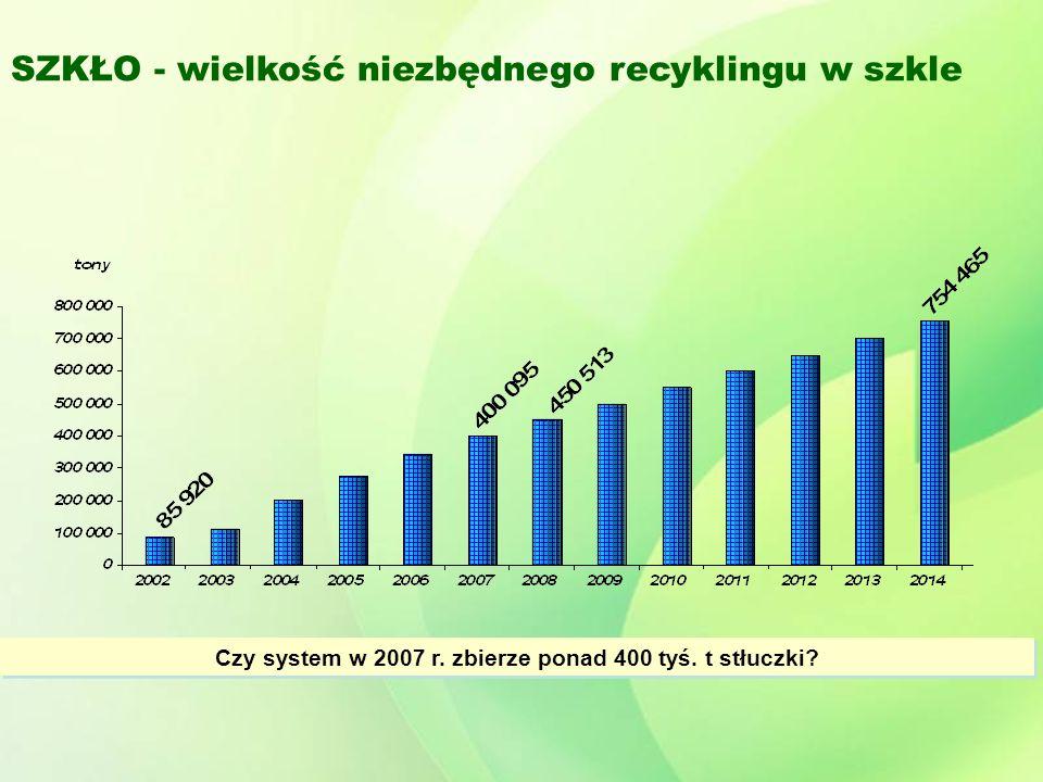 SZKŁO - wielkość niezbędnego recyklingu w szkle