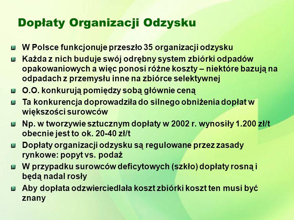 Dopłaty Organizacji Odzysku