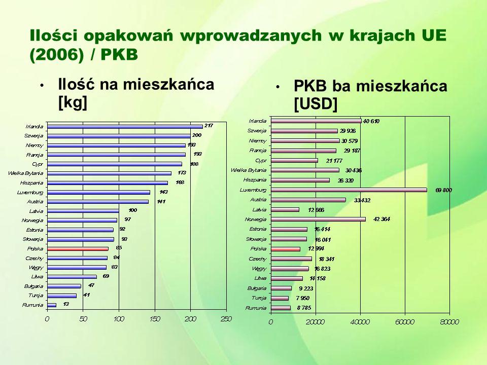 Ilości opakowań wprowadzanych w krajach UE (2006) / PKB
