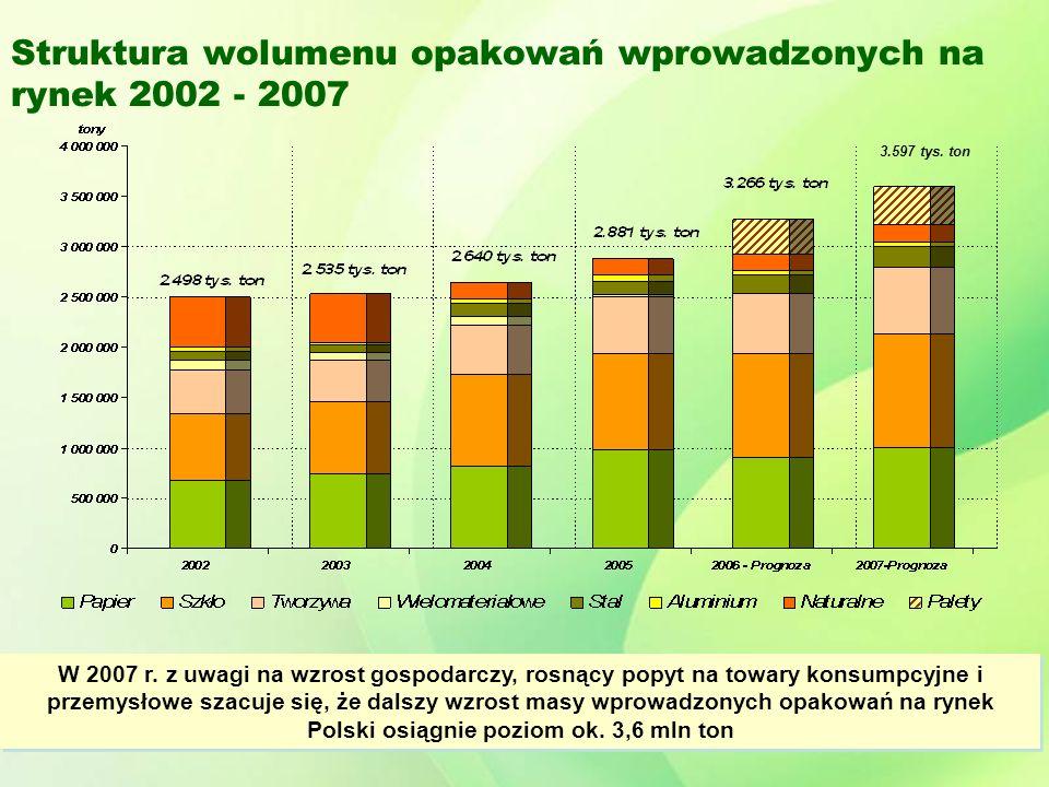 Struktura wolumenu opakowań wprowadzonych na rynek 2002 - 2007