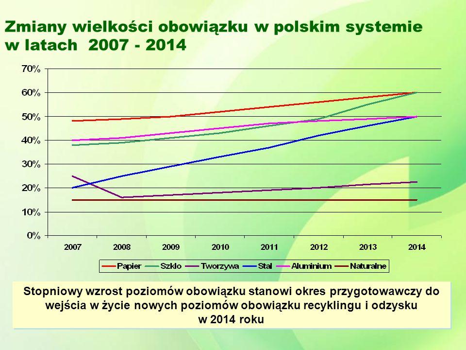 Zmiany wielkości obowiązku w polskim systemie w latach 2007 - 2014