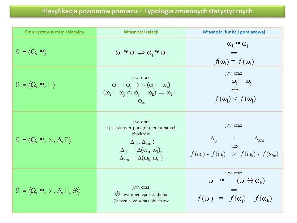 Empiryczny system relacyjny Własności funkcji pomiarowej