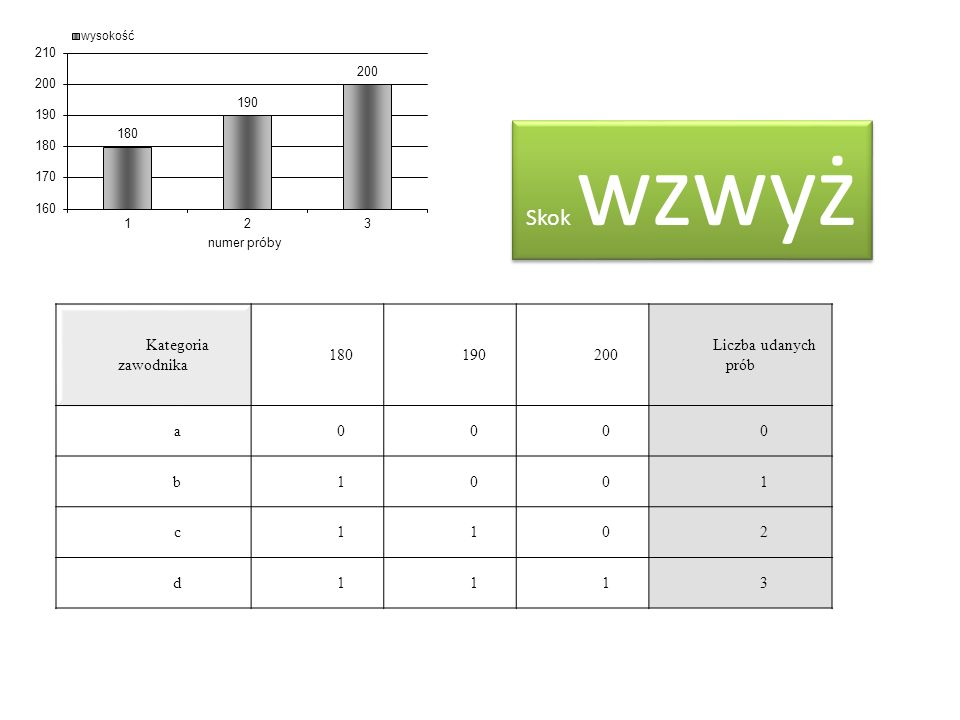 Skok wzwyż Kategoria zawodnika 180 190 200 Liczba udanych prób a b 1 c