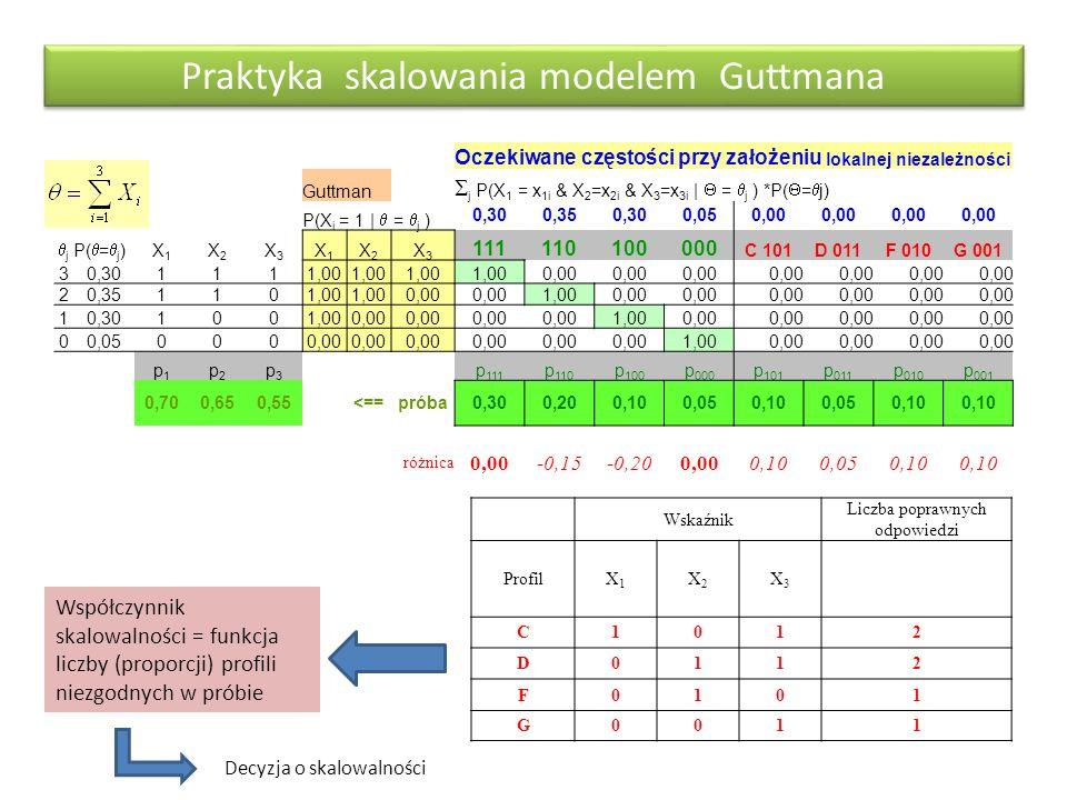 Praktyka skalowania modelem Guttmana