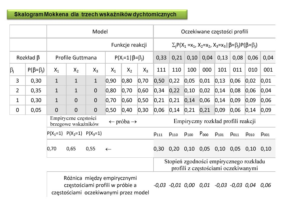Skalogram Mokkena dla trzech wskaźników dychtomicznych