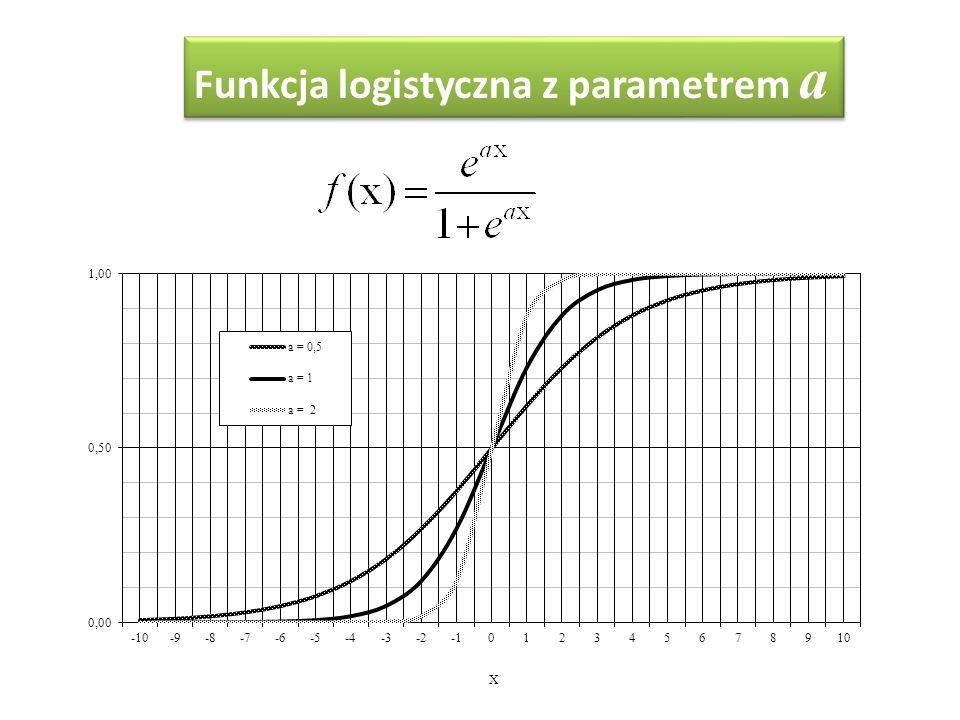 Funkcja logistyczna z parametrem a