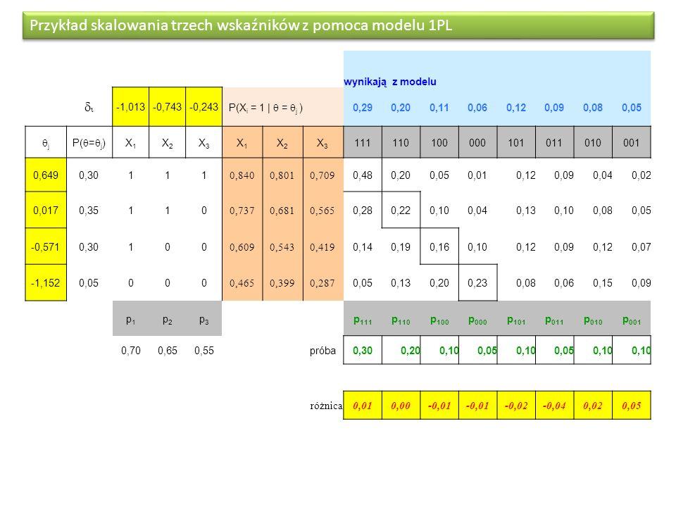Przykład skalowania trzech wskaźników z pomoca modelu 1PL