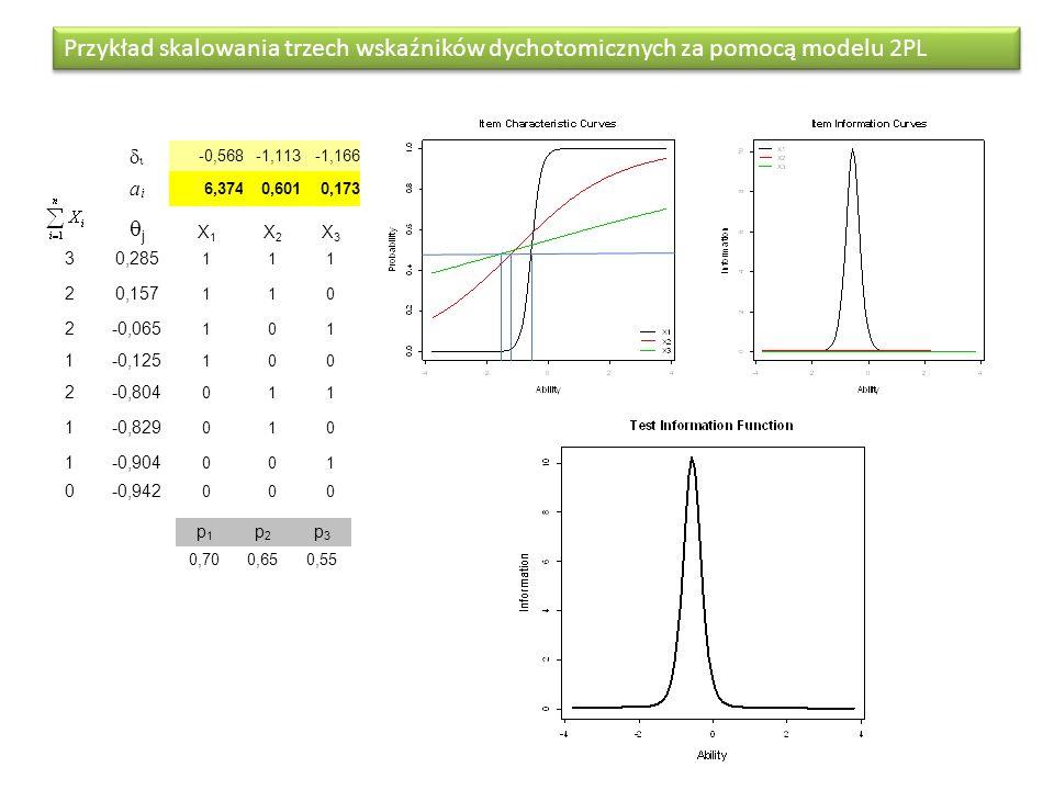 Przykład skalowania trzech wskaźników dychotomicznych za pomocą modelu 2PL