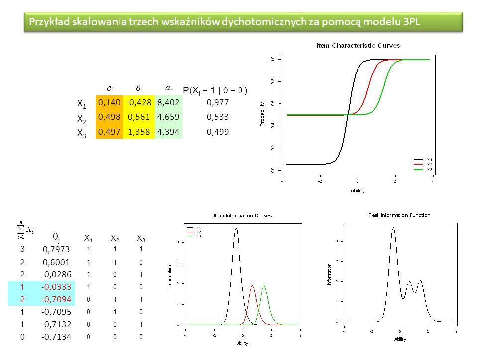 Przykład skalowania trzech wskaźników dychotomicznych za pomocą modelu 3PL
