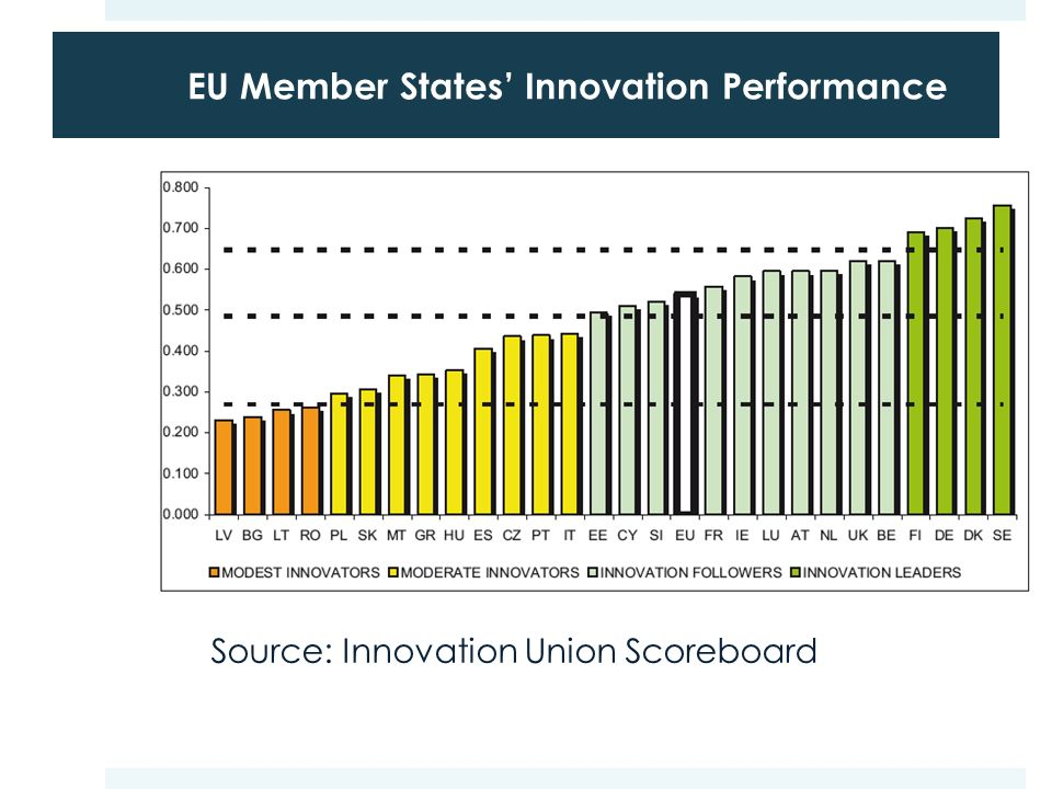 EU Member States' Innovation Performance