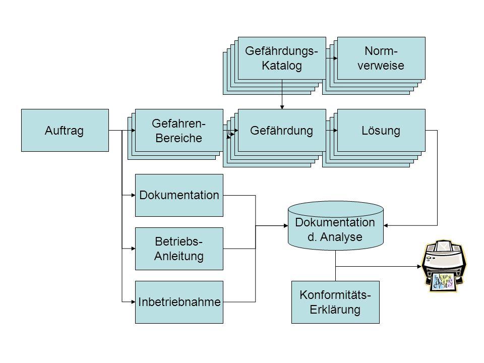 Dokumentation d. Analyse