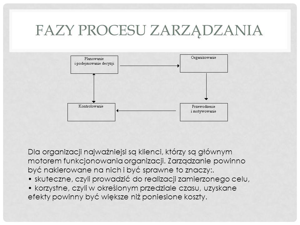 Fazy procesu zarządzania