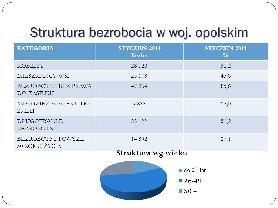 Struktura bezrobocia w woj. opolskim