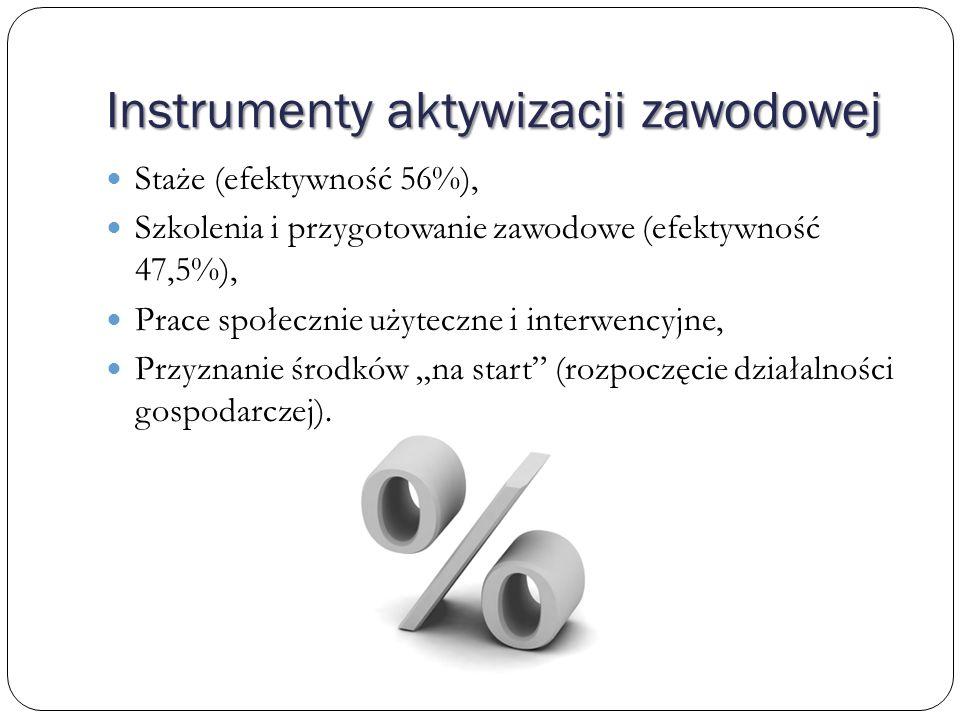 Instrumenty aktywizacji zawodowej