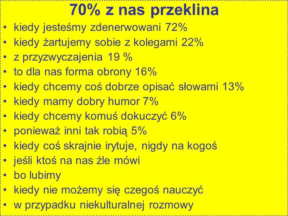 70% z nas przeklina kiedy jesteśmy zdenerwowani 72%