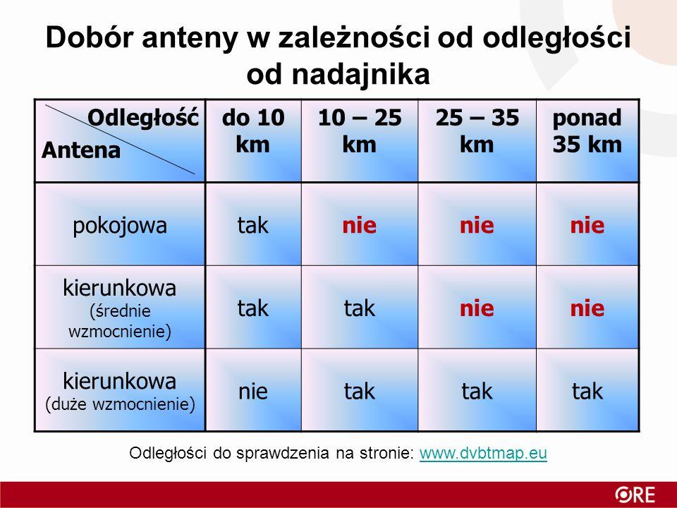 Dobór anteny w zależności od odległości od nadajnika