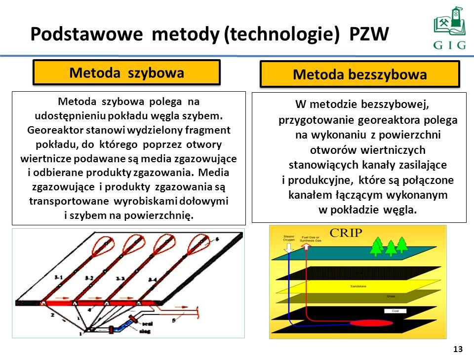 Podstawowe metody (technologie) PZW