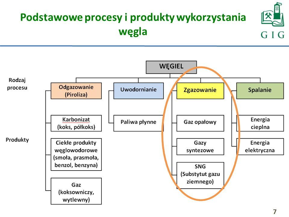 Podstawowe procesy i produkty wykorzystania węgla