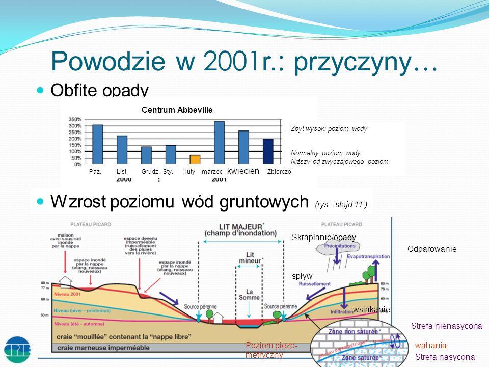 Powodzie w 2001r.: przyczyny…