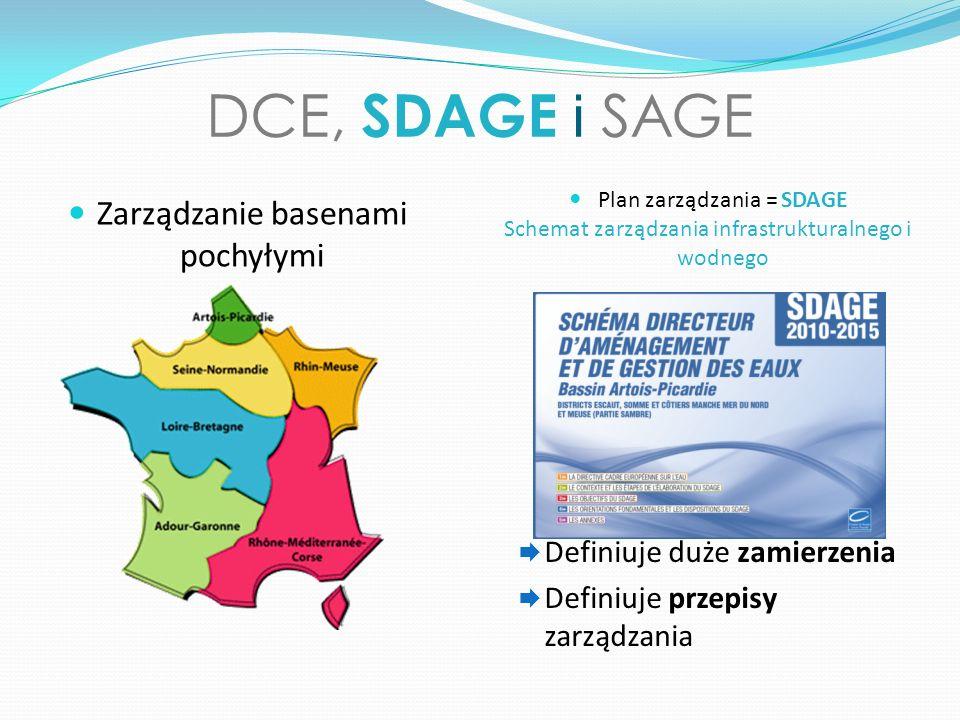 DCE, SDAGE i SAGE Zarządzanie basenami pochyłymi