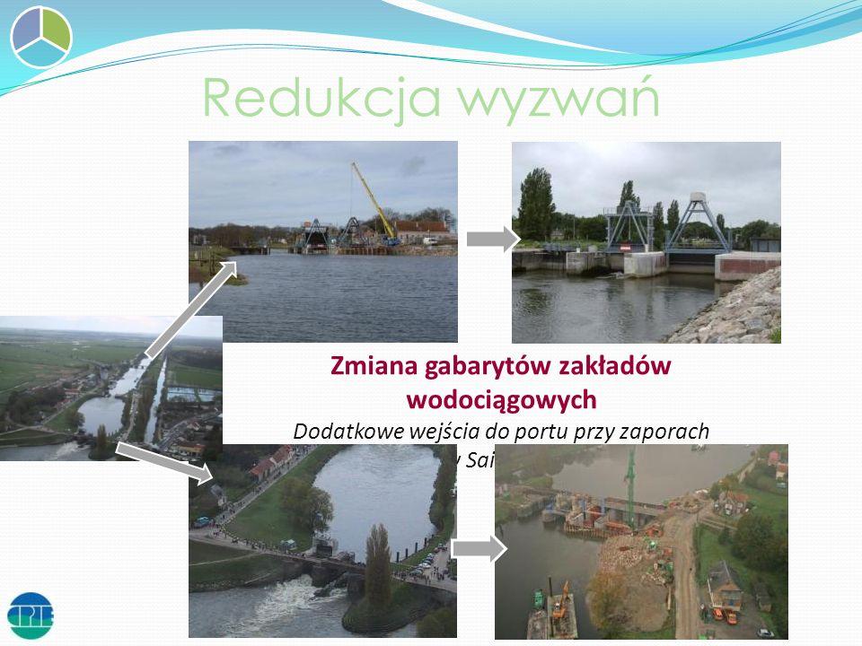 Zmiana gabarytów zakładów wodociągowych