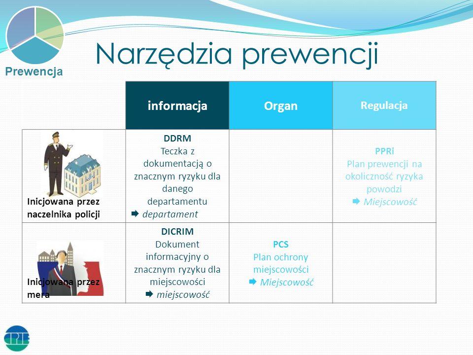 Narzędzia prewencji informacja Organ Regulacja Prewencja