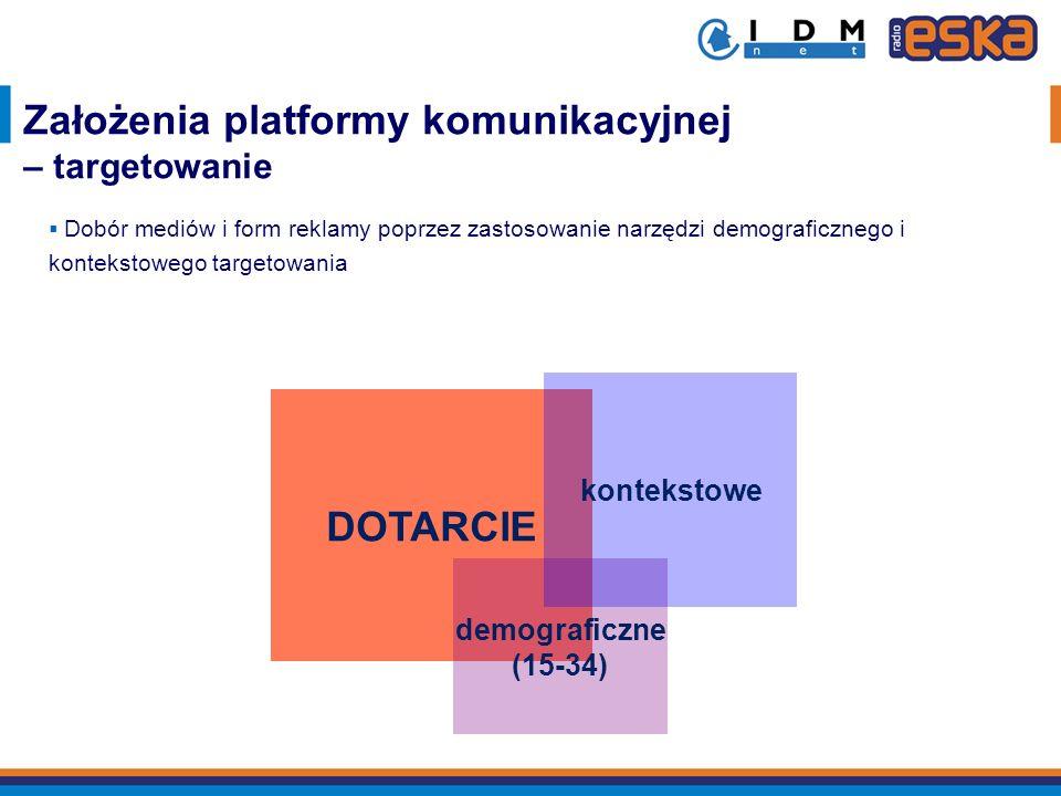 Założenia platformy komunikacyjnej – targetowanie