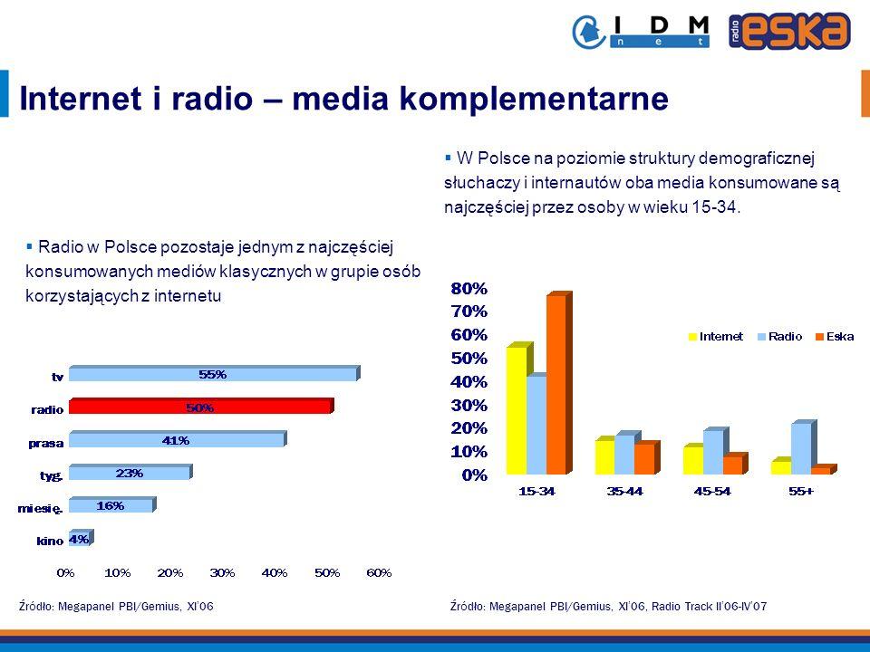 Internet i radio – media komplementarne