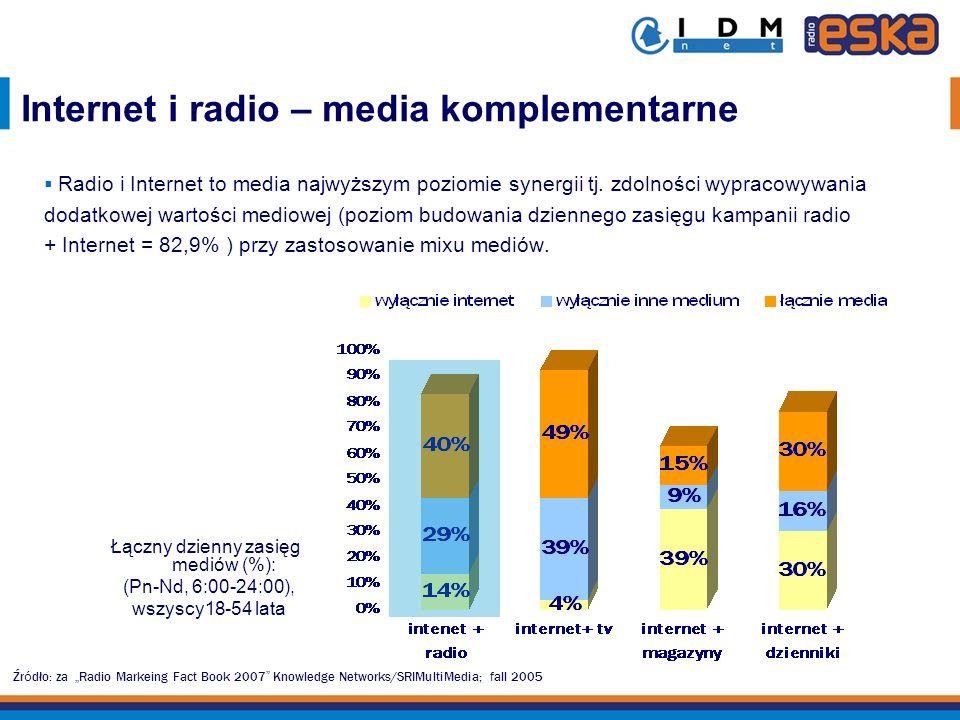 Łączny dzienny zasięg mediów (%):