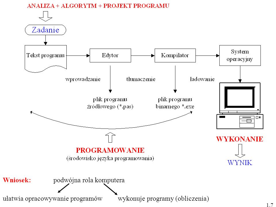 ułatwia opracowywanie programów