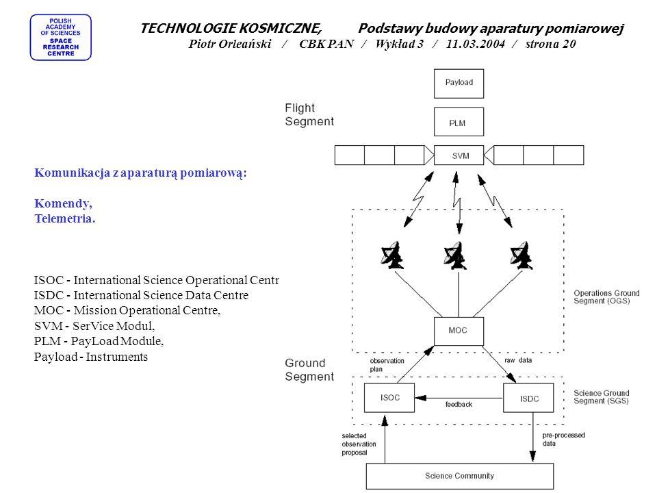 TECHNOLOGIE KOSMICZNE, Podstawy budowy aparatury pomiarowej Piotr Orleański / CBK PAN / Wykład 3 / 11.03.2004 / strona 20
