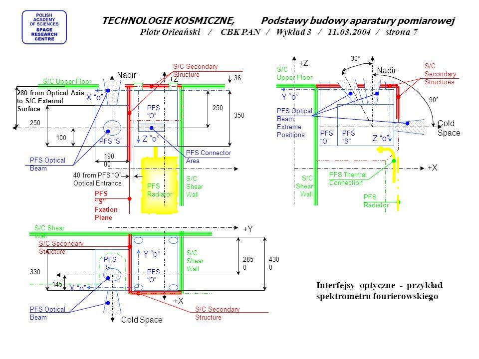 Interfejsy optyczne - przykład spektrometru fourierowskiego