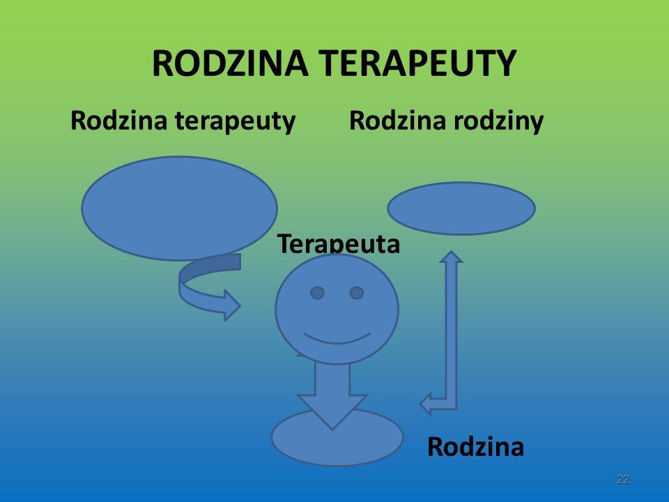 RODZINA TERAPEUTY Rodzina terapeuty Rodzina rodziny Terapeuta Rodzina