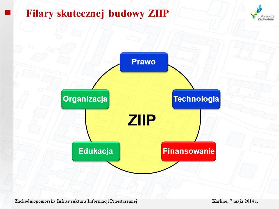 Filary skutecznej budowy ZIIP