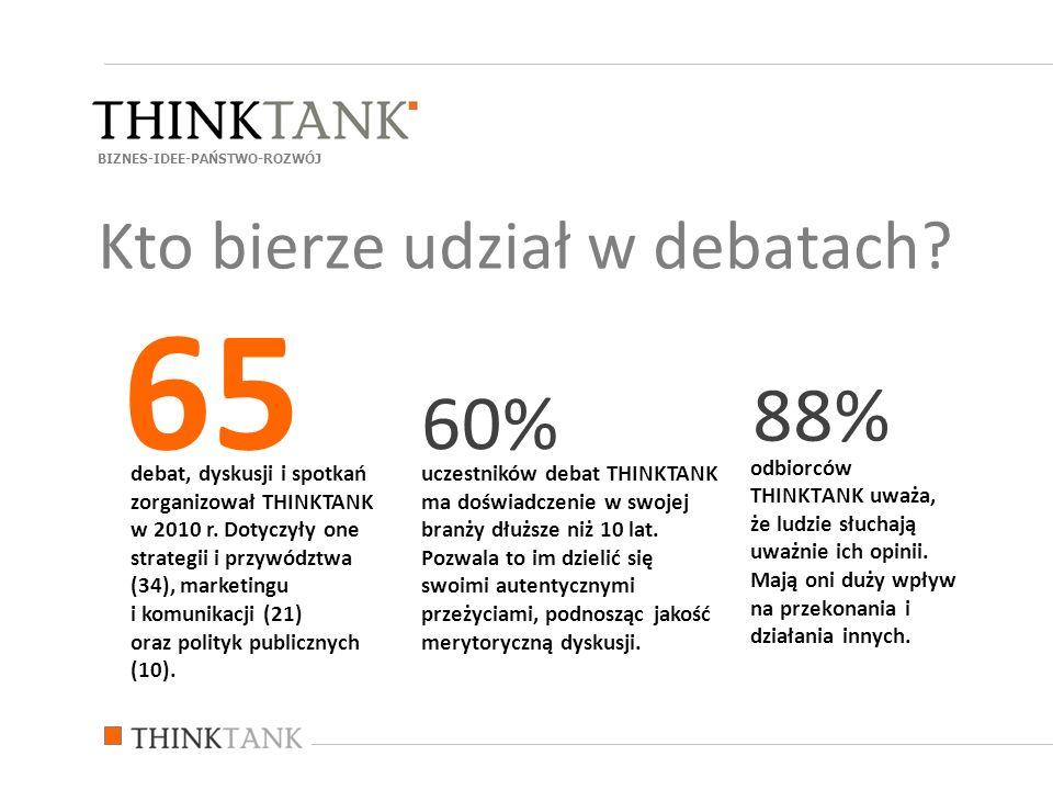 65 88% 60% Kto bierze udział w debatach