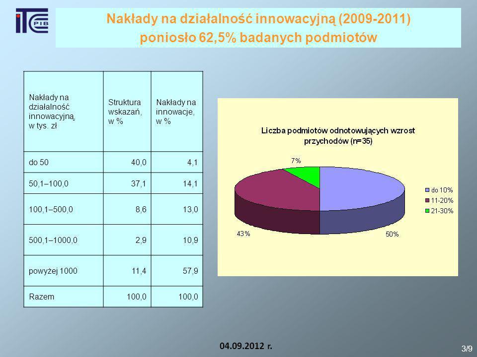 Nakłady na działalność innowacyjną (2009-2011)