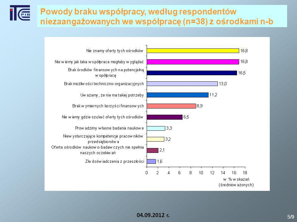 Powody braku współpracy, według respondentów niezaangażowanych we współpracę (n=38) z ośrodkami n-b