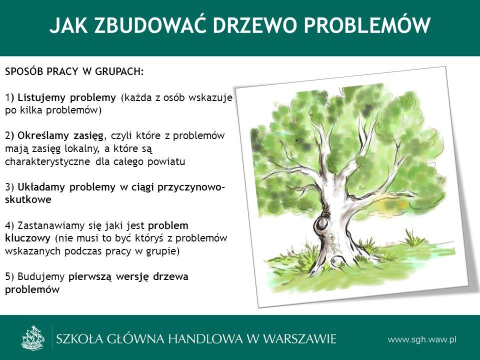 JAK ZBUDOWAĆ DRZEWO PROBLEMÓW