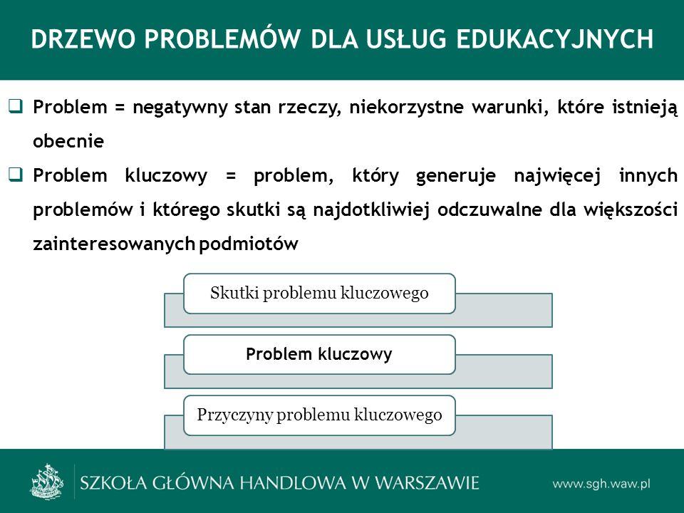 DRZEWO PROBLEMÓW DLA USŁUG EDUKACYJNYCH