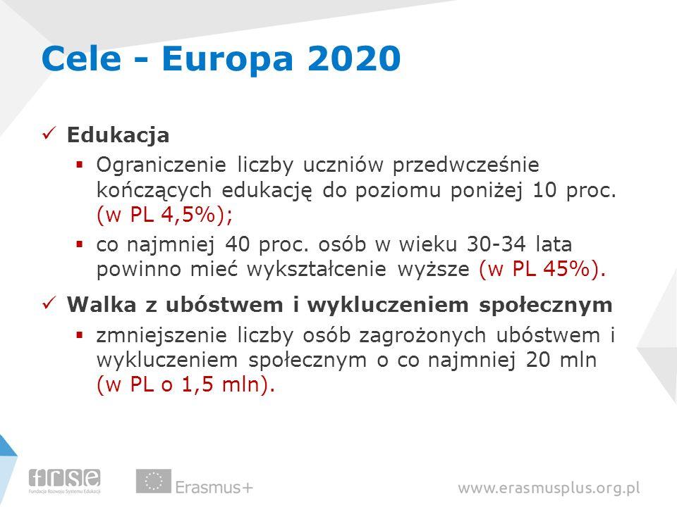 Cele - Europa 2020 Edukacja. Ograniczenie liczby uczniów przedwcześnie kończących edukację do poziomu poniżej 10 proc. (w PL 4,5%);