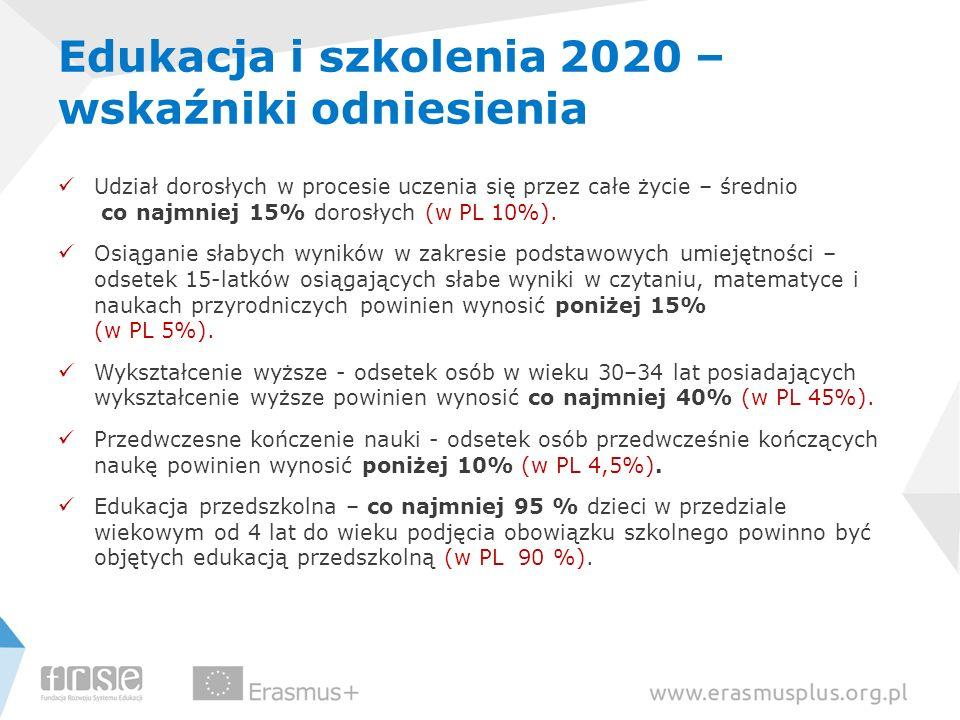 Edukacja i szkolenia 2020 – wskaźniki odniesienia