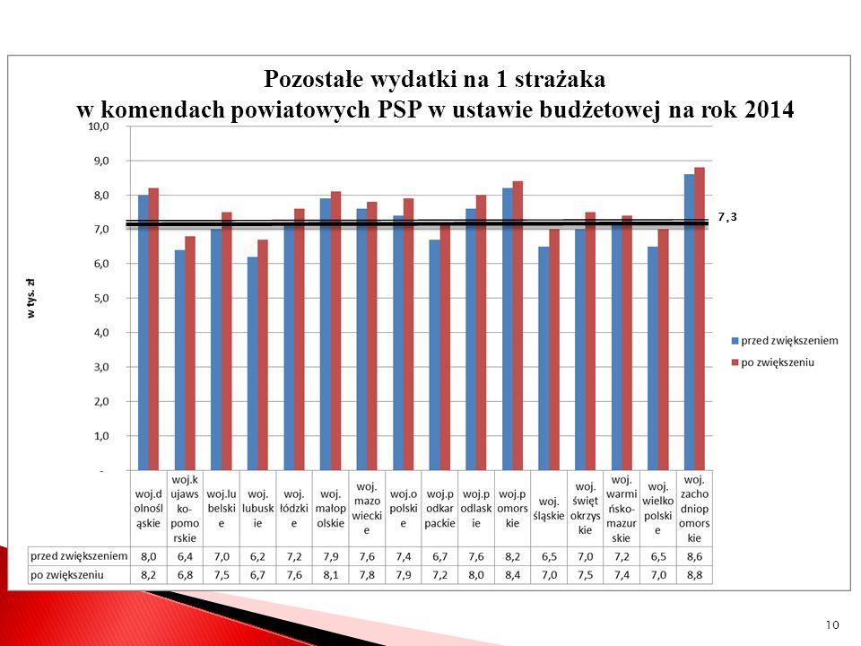 Pozostałe wydatki na 1 strażaka w komendach powiatowych PSP w ustawie budżetowej na rok 2014